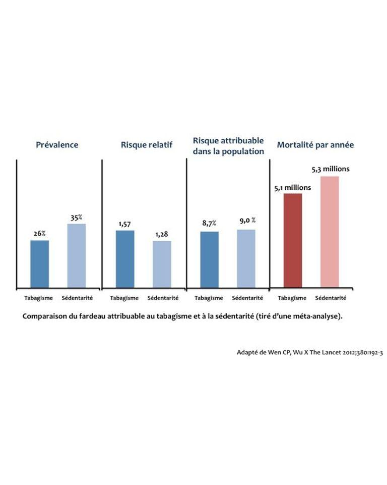 tableau étude inactivité vs tabagisme