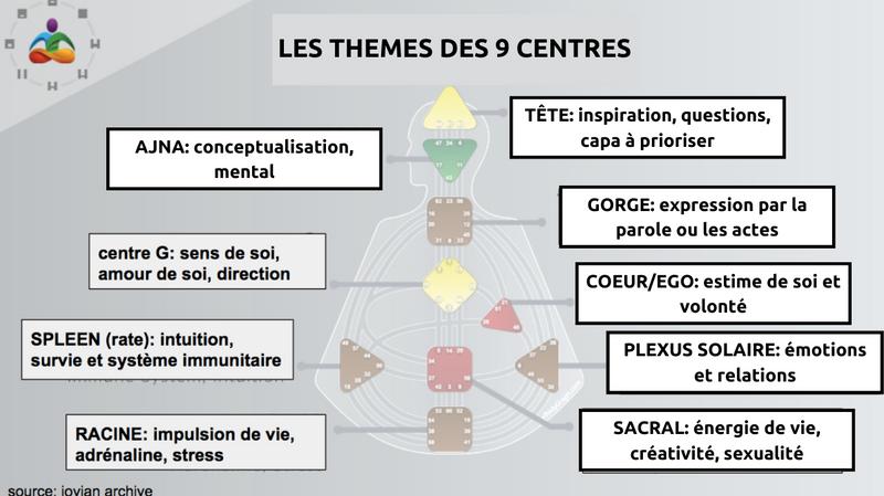 centres human design